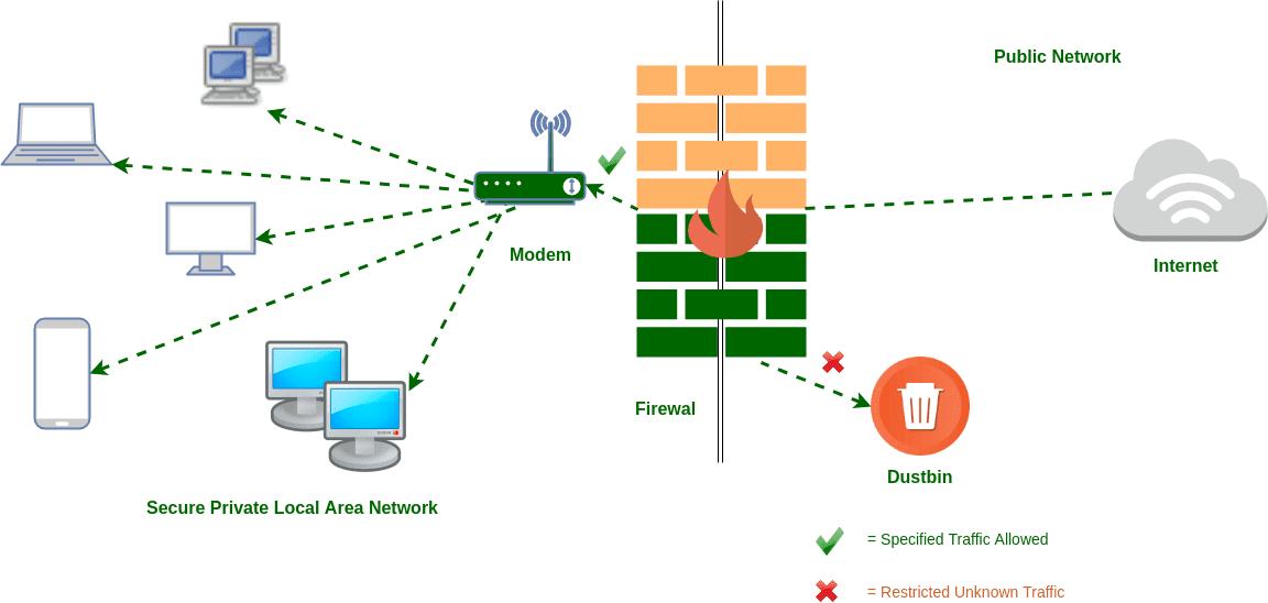 Enabling app Firewall