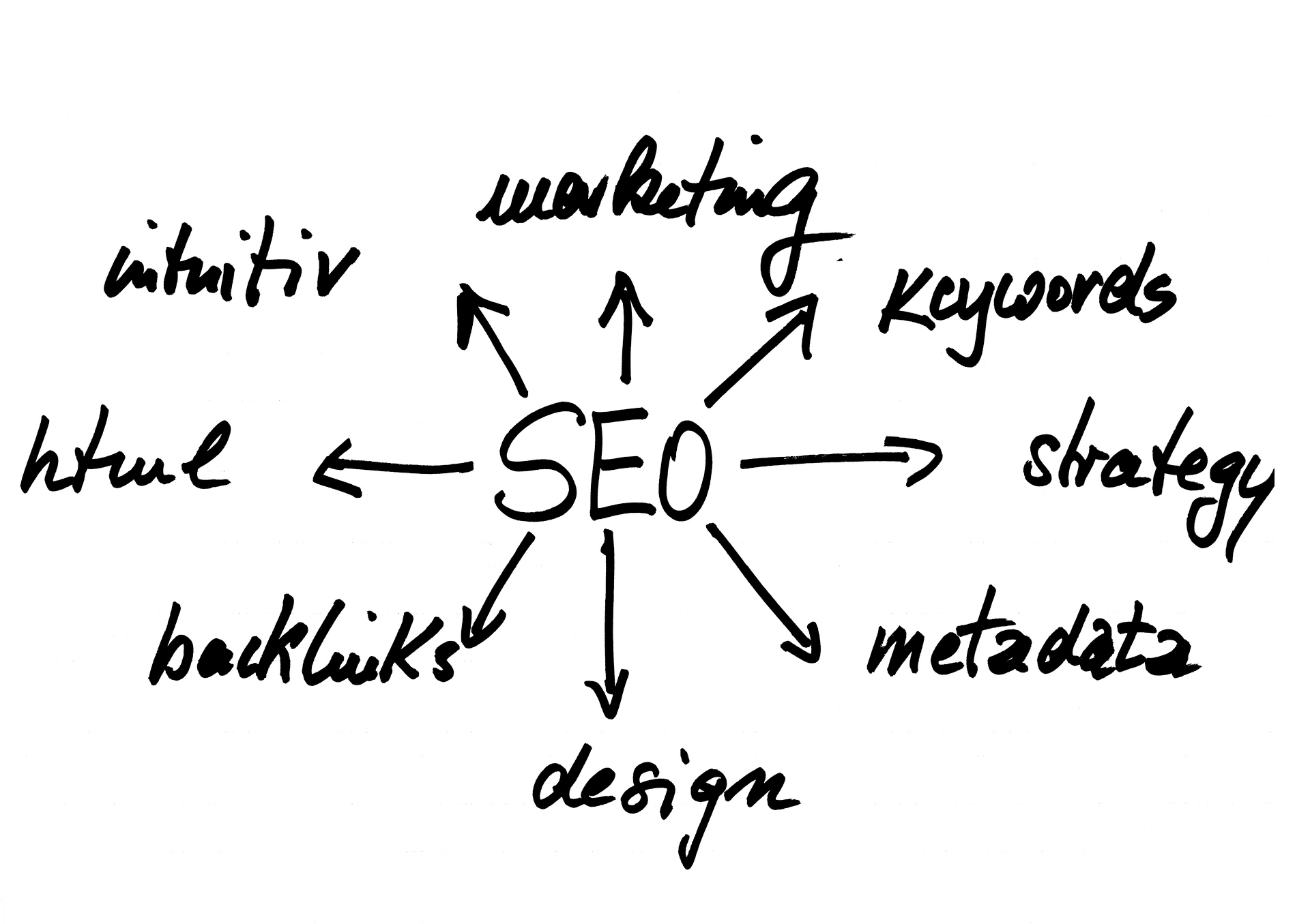 SEO management and reports