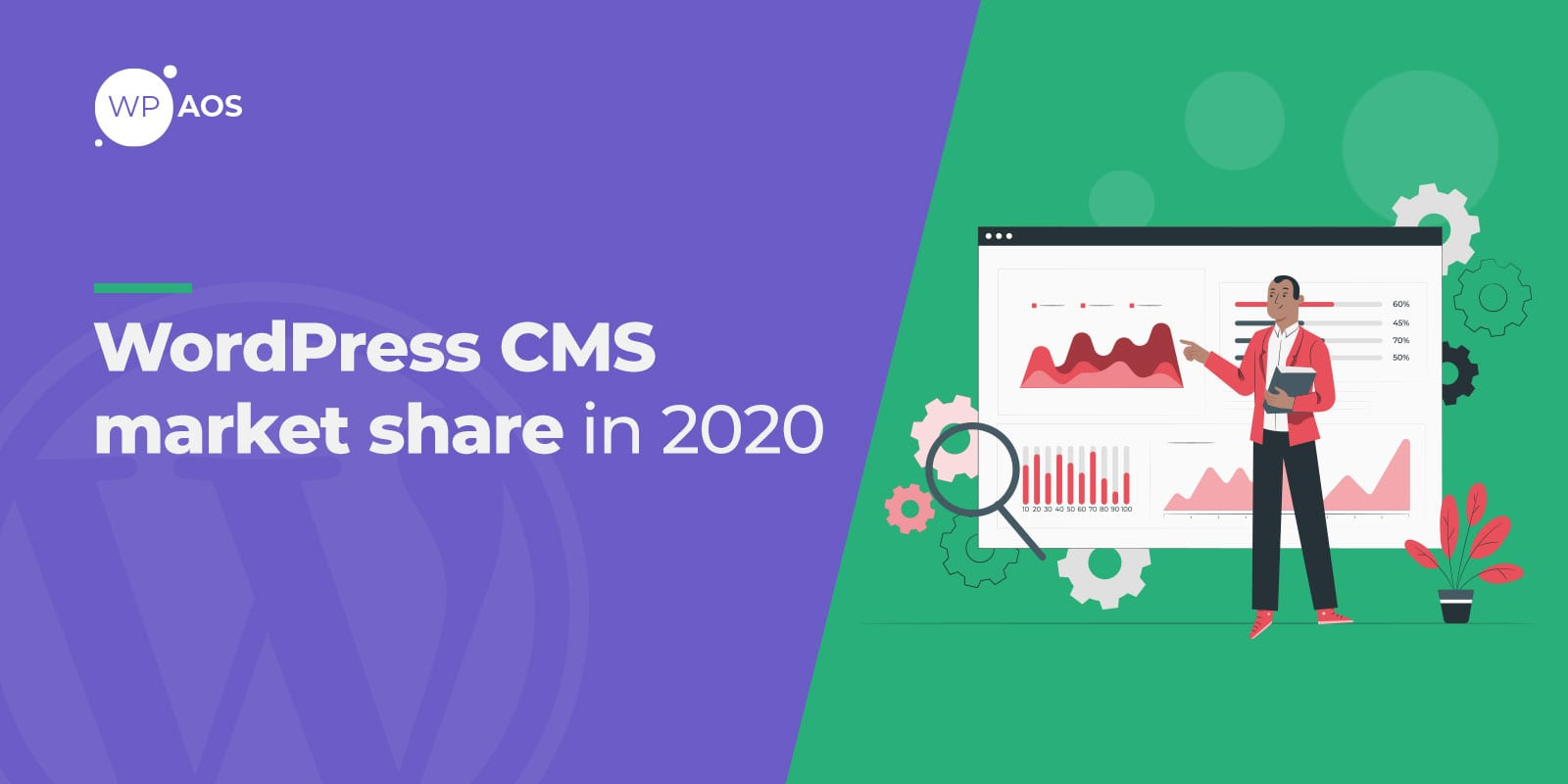 WordPress CMS, Market Share 2020