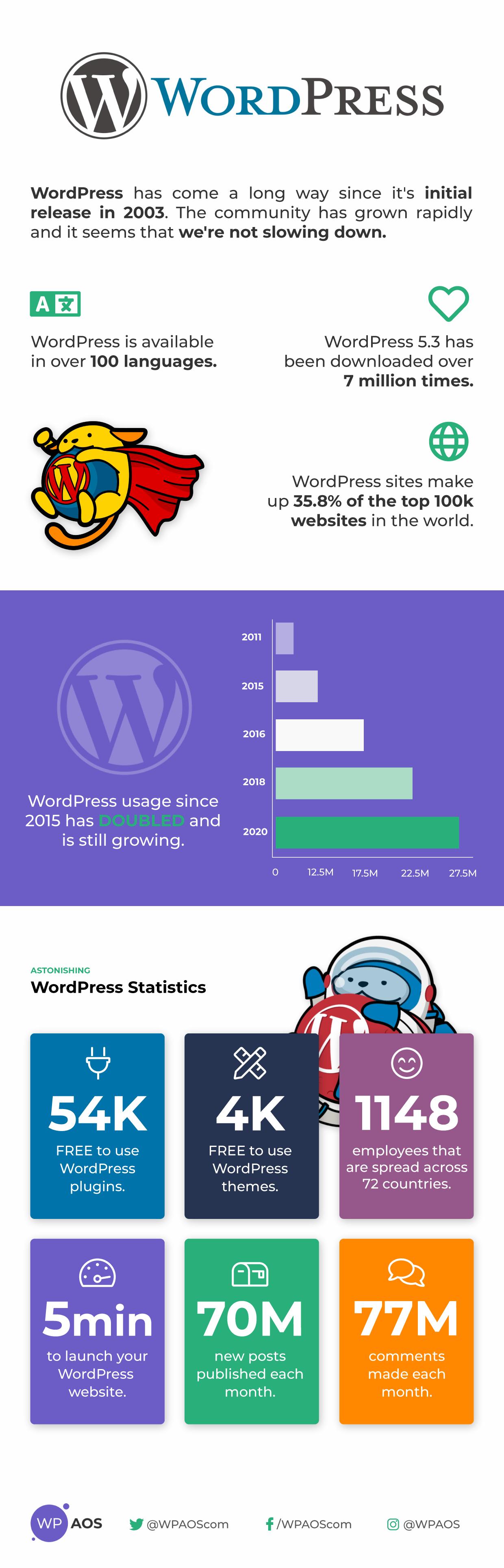 WordPress usage over years