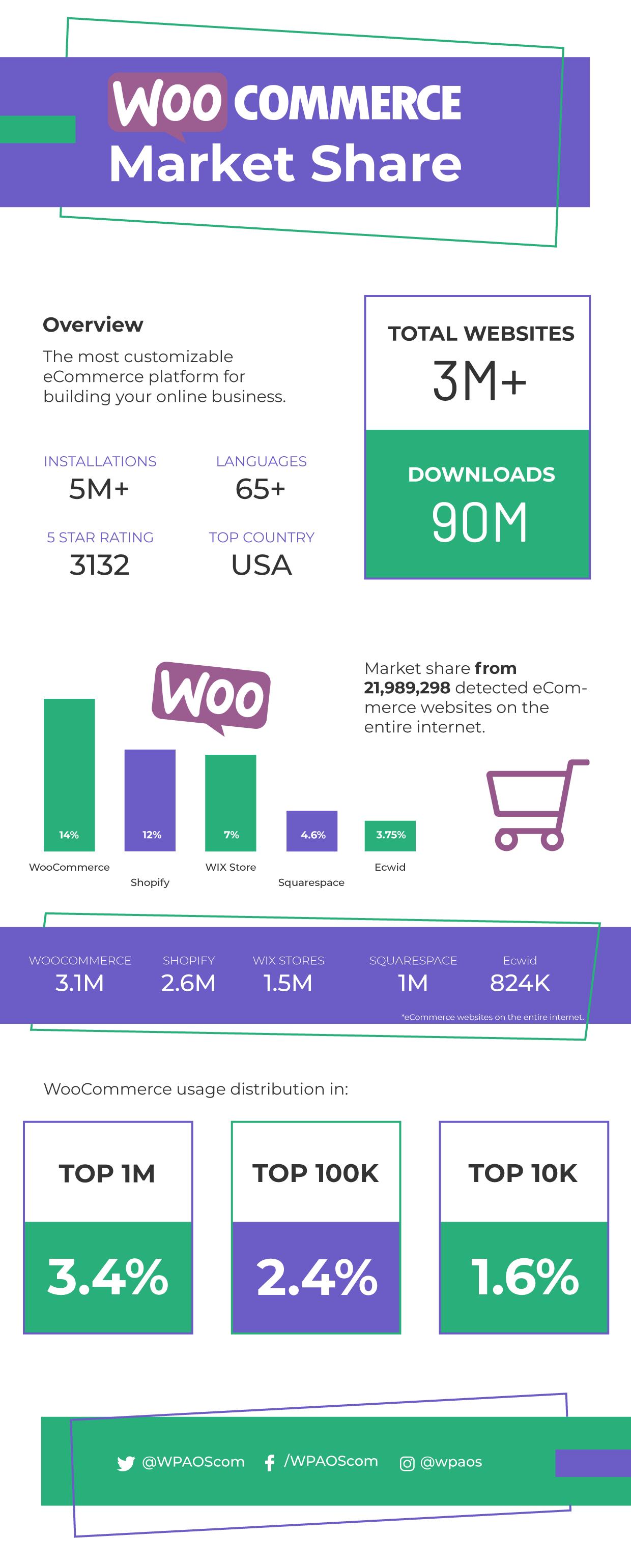 woocommerce market share 2021, ecommerce, wpaos
