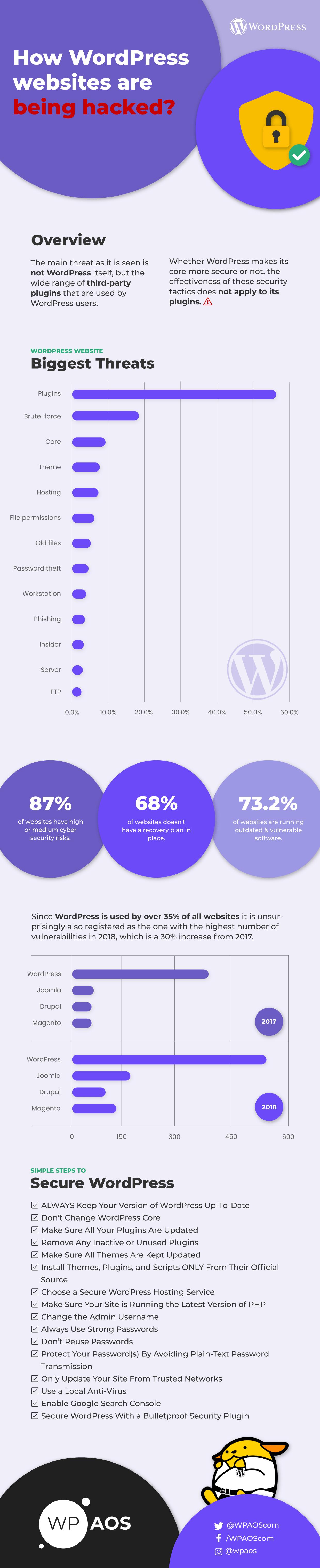 WordPress vulnerability statistics