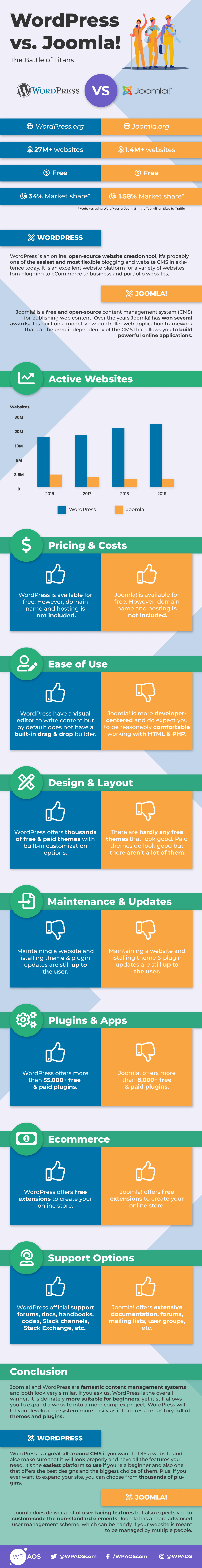 WordPress Joomla Infographics wpaos